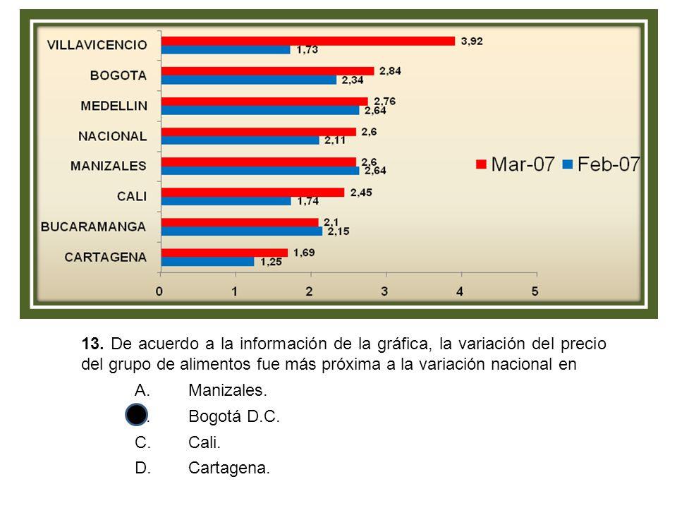 13. De acuerdo a la información de la gráfica, la variación del precio del grupo de alimentos fue más próxima a la variación nacional en A.Manizales.