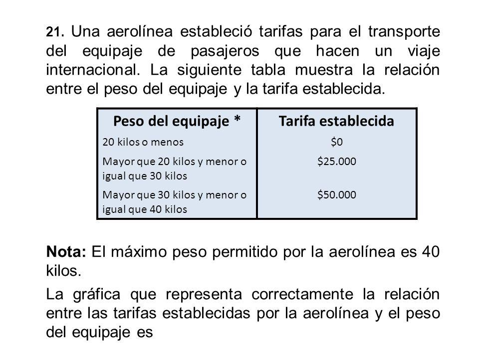 21. Una aerolínea estableció tarifas para el transporte del equipaje de pasajeros que hacen un viaje internacional. La siguiente tabla muestra la rela