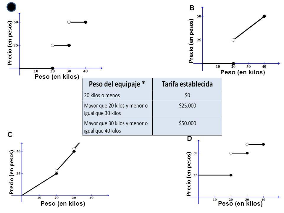 Precio (en pesos) Peso (en kilos) Precio (en pesos) Peso (en kilos) Precio (en pesos) Peso (en kilos) Precio (en pesos) Peso (en kilos) C D AB