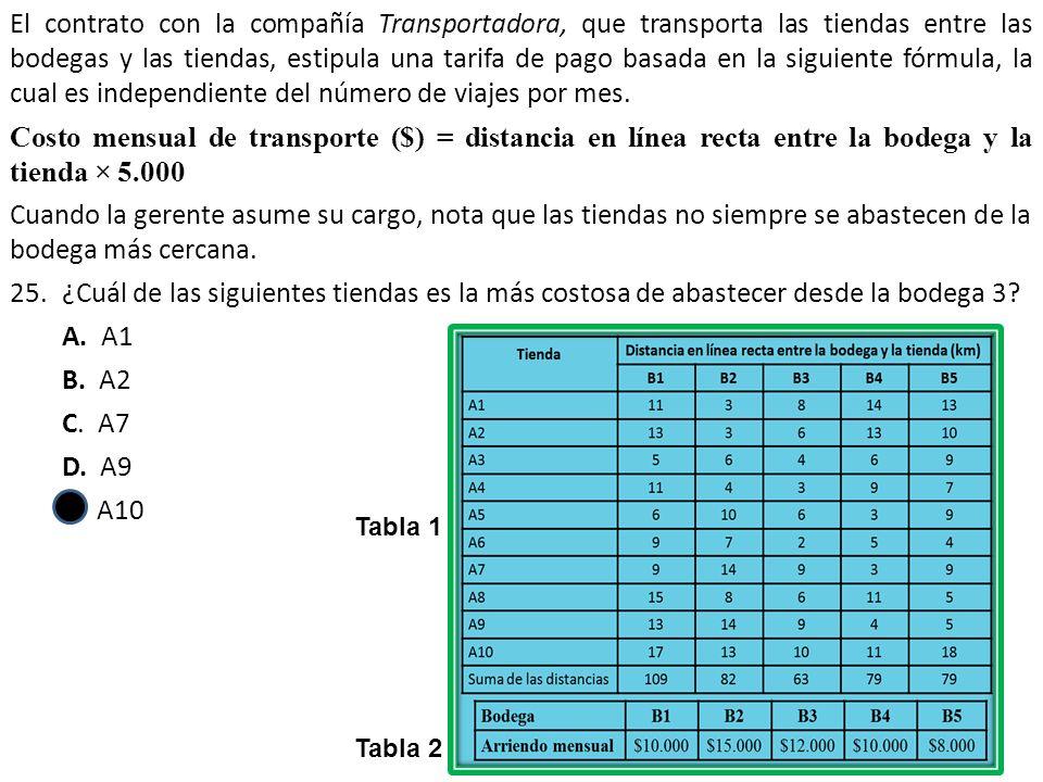 El contrato con la compañía Transportadora, que transporta las tiendas entre las bodegas y las tiendas, estipula una tarifa de pago basada en la siguiente fórmula, la cual es independiente del número de viajes por mes.