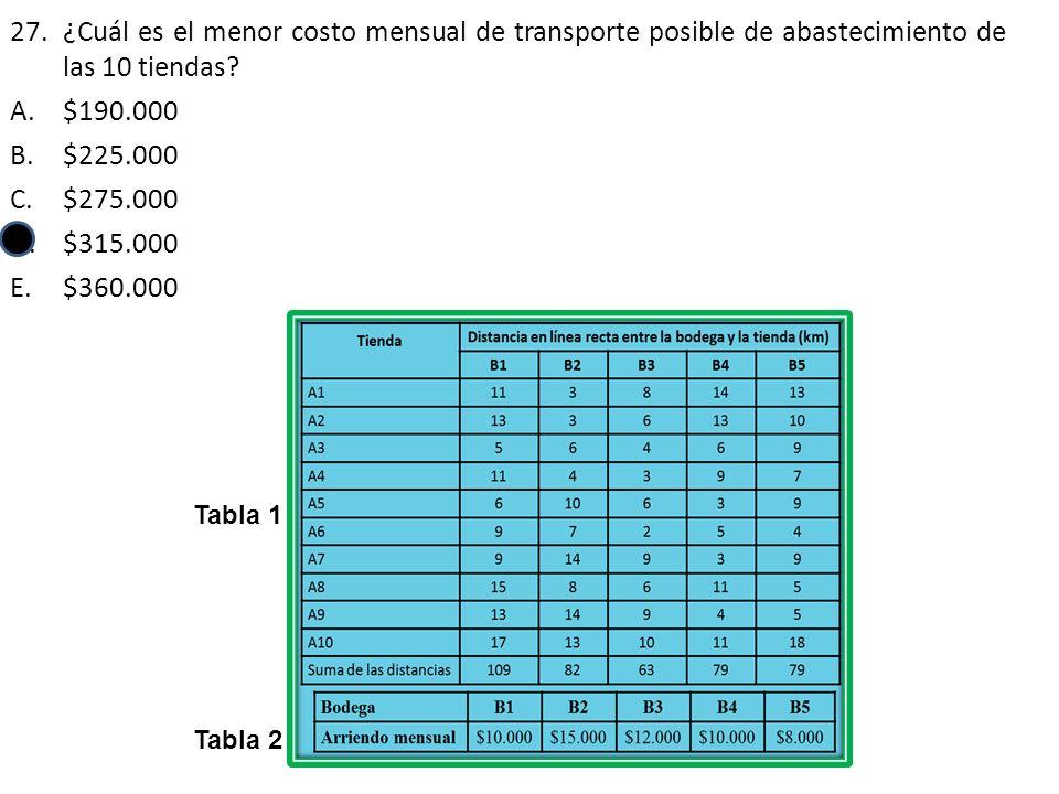 27.¿Cuál es el menor costo mensual de transporte posible de abastecimiento de las 10 tiendas.