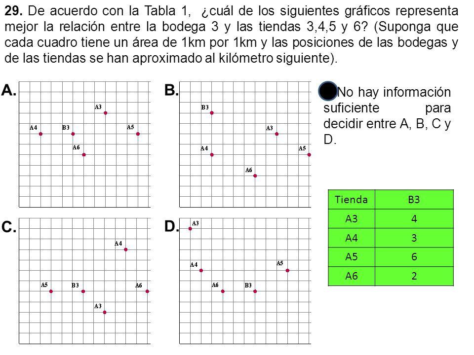 29. De acuerdo con la Tabla 1, ¿cuál de los siguientes gráficos representa mejor la relación entre la bodega 3 y las tiendas 3,4,5 y 6? (Suponga que c