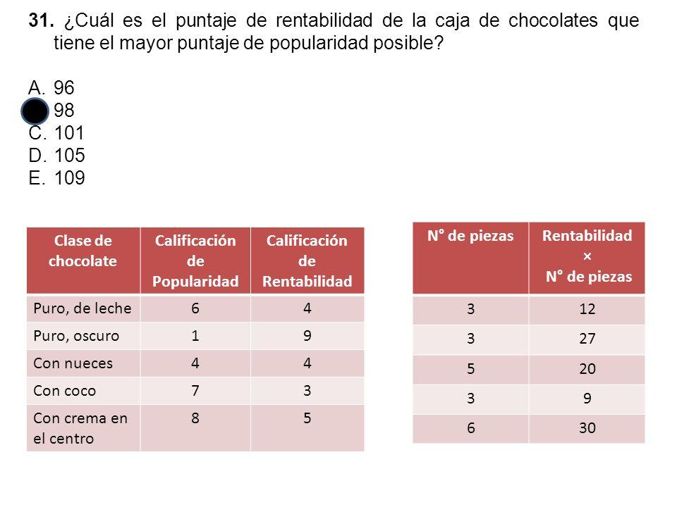 31. ¿Cuál es el puntaje de rentabilidad de la caja de chocolates que tiene el mayor puntaje de popularidad posible? A.96 B.98 C.101 D.105 E.109 Clase