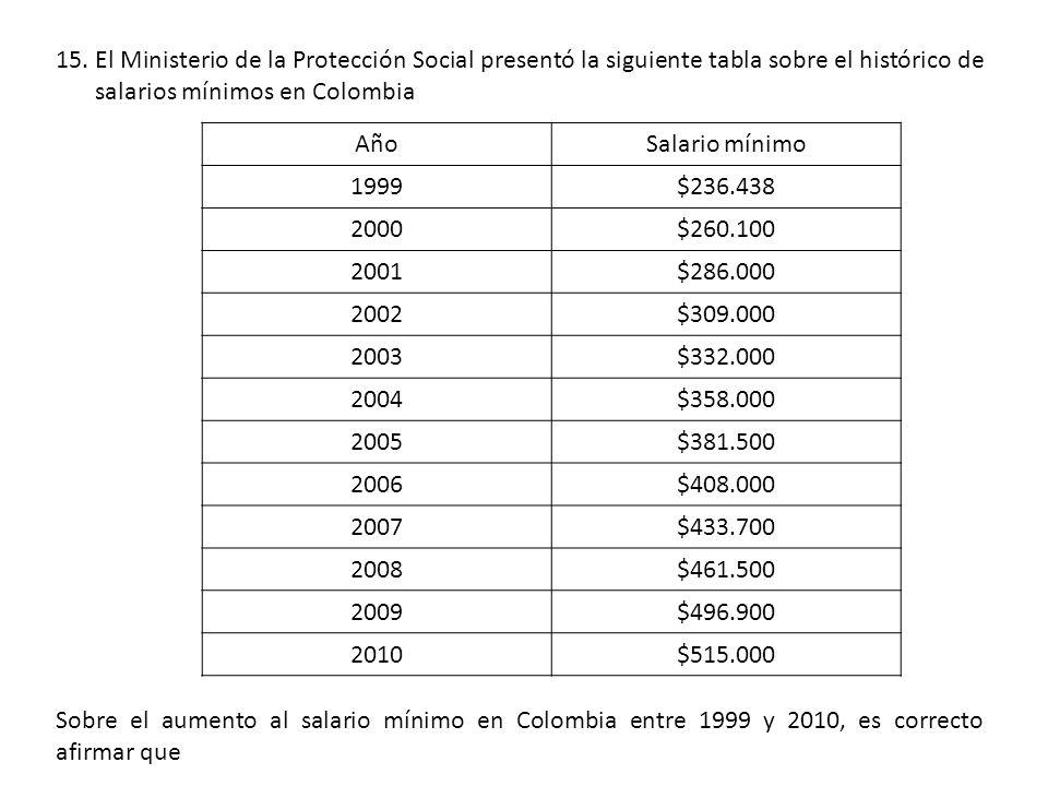 15.El Ministerio de la Protección Social presentó la siguiente tabla sobre el histórico de salarios mínimos en Colombia Sobre el aumento al salario mínimo en Colombia entre 1999 y 2010, es correcto afirmar que AñoSalario mínimo 1999$236.438 2000$260.100 2001$286.000 2002$309.000 2003$332.000 2004$358.000 2005$381.500 2006$408.000 2007$433.700 2008$461.500 2009$496.900 2010$515.000