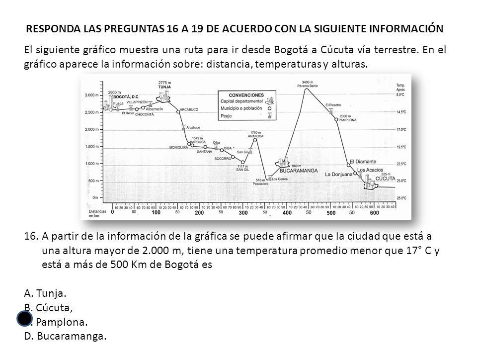 RESPONDA LAS PREGUNTAS 16 A 19 DE ACUERDO CON LA SIGUIENTE INFORMACIÓN El siguiente gráfico muestra una ruta para ir desde Bogotá a Cúcuta vía terrestre.