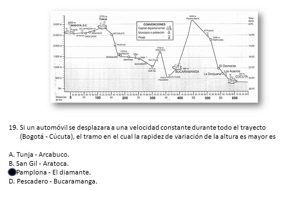 19.Si un automóvil se desplazara a una velocidad constante durante todo el trayecto (Bogotá - Cúcuta), el tramo en el cual la rapidez de variación de la altura es mayor es A.
