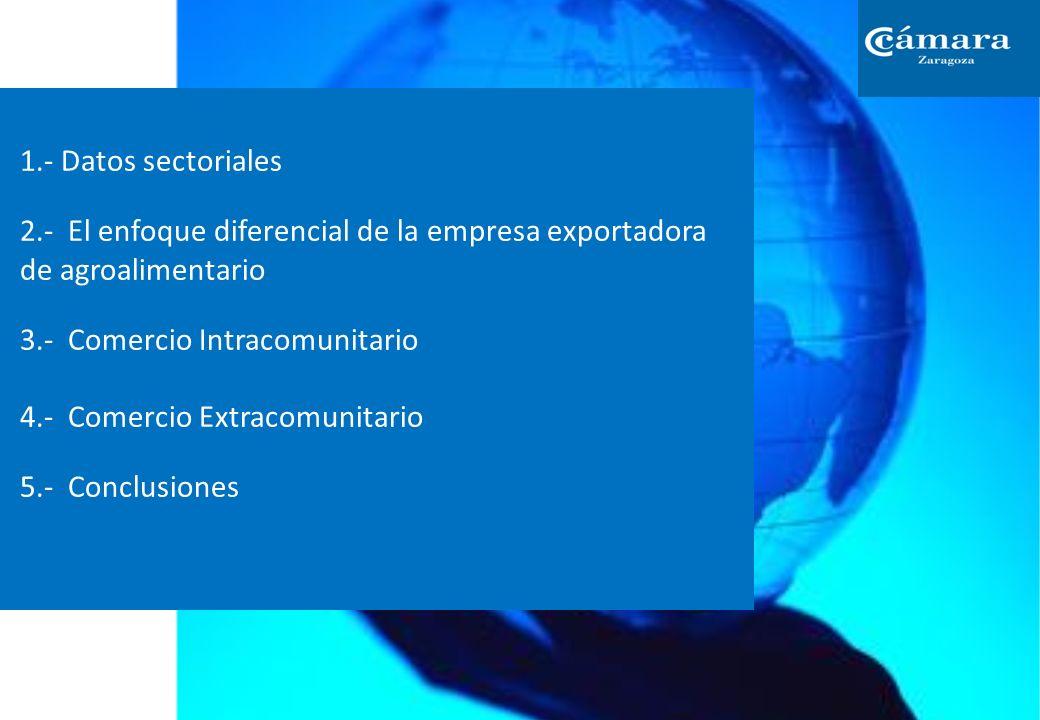 1.- Datos sectoriales 2.- El enfoque diferencial de la empresa exportadora de agroalimentario 3.- Comercio Intracomunitario 4.- Comercio Extracomunitario 5.- Conclusiones