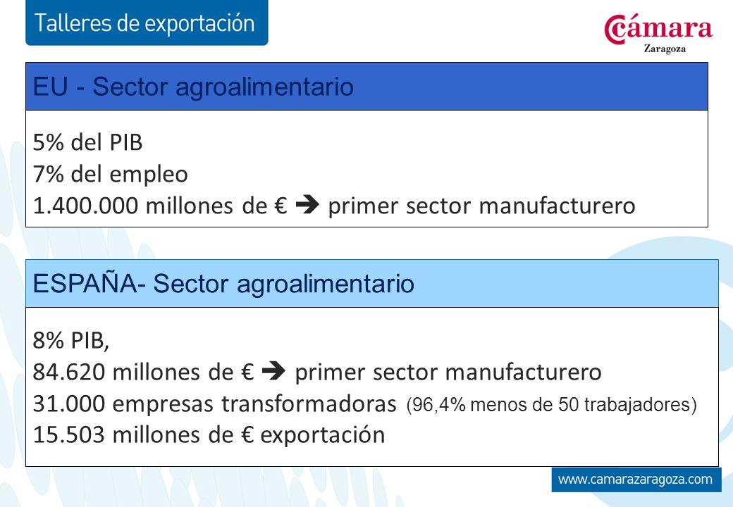 5% del PIB 7% del empleo 1.400.000 millones de primer sector manufacturero EU - Sector agroalimentario ESPAÑA- Sector agroalimentario 8% PIB, 84.620 millones de primer sector manufacturero 31.000 empresas transformadoras (96,4% menos de 50 trabajadores) 15.503 millones de exportación