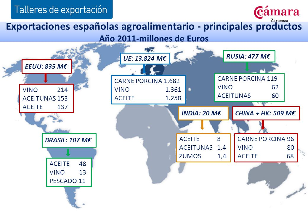 EEUU: 835 M VINO 214 ACEITUNAS 153 ACEITE 137 Exportaciones españolas agroalimentario - principales productos Año 2011-millones de Euros BRASIL: 107 M ACEITE 48 VINO 13 PESCADO 11 CARNE PORCINA 1.682 VINO 1.361 ACEITE 1.258 CARNE PORCINA 119 VINO 62 ACEITUNAS 60 CARNE PORCINA 96 VINO 80 ACEITE 68 UE: 13.824 M RUSIA: 477 M CHINA + HK: 509 MINDIA: 20 M ACEITE 8 ACEITUNAS 1,4 ZUMOS 1,4