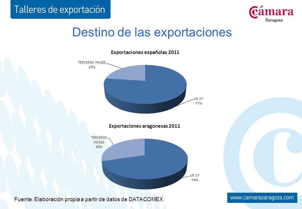 Destino de las exportaciones Fuente: Elaboración propia a partir de datos de DATACOMEX