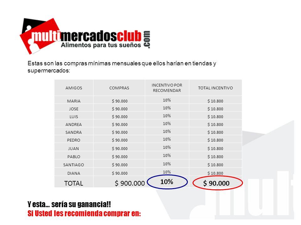 AMIGOSCOMPRAS INCENTIVO POR RECOMENDAR TOTAL INCENTIVO MARIA $ 90.000 10% $ 10.800 JOSE $ 90.000 10% $ 10.800 LUIS $ 90.000 10% $ 10.800 ANDREA $ 90.000 10% $ 10.800 SANDRA $ 90.000 10% $ 10.800 PEDRO $ 90.000 10% $ 10.800 JUAN $ 90.000 10% $ 10.800 PABLO $ 90.000 10% $ 10.800 SANTIAGO $ 90.000 10% $ 10.800 DIANA $ 90.000 10% $ 10.800 TOTAL $ 900.000 10% $ 90.000 Estas son las compras mínimas mensuales que ellos harían en tiendas y supermercados: Y esta… sería su ganancia!.