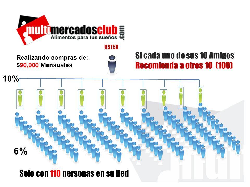 Realizando compras de: $90,000 Mensuales 10% 6% Solo con 110 personas en su Red Si cada uno de sus 10 Amigos Recomienda a otros 10 (100) USTED