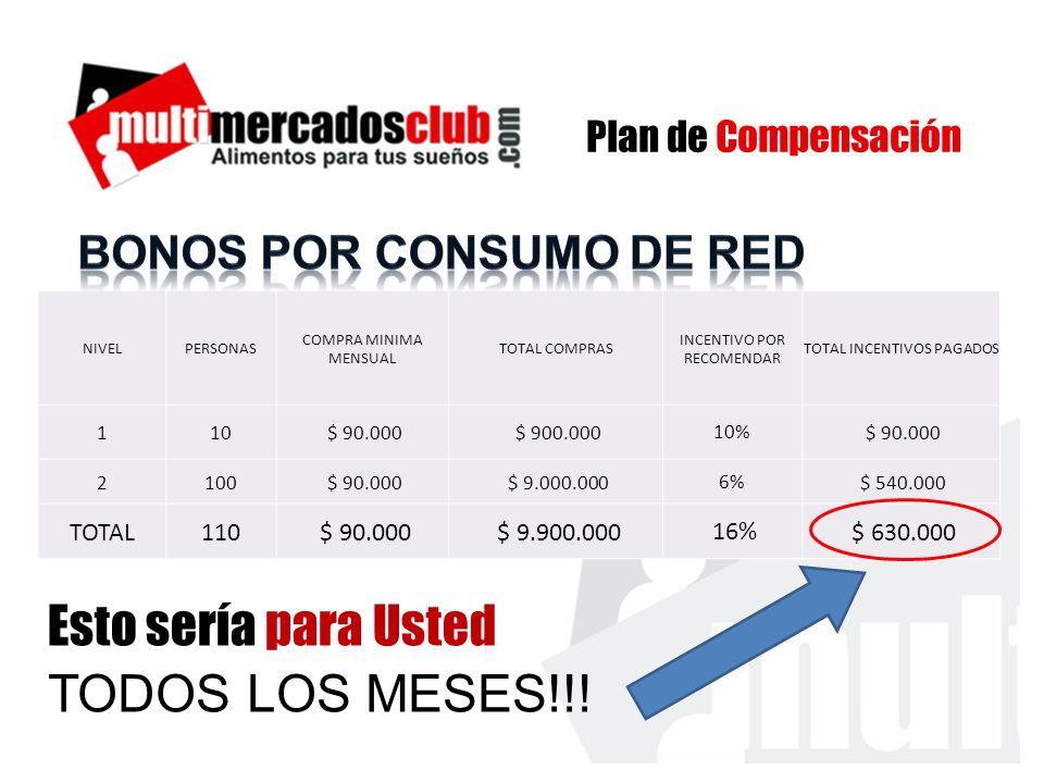 NIVELPERSONAS COMPRA MINIMA MENSUAL TOTAL COMPRAS INCENTIVO POR RECOMENDAR TOTAL INCENTIVOS PAGADOS 110 $ 90.000 $ 900.00010% $ 90.000 2100 $ 90.000 $ 9.000.0006% $ 540.000 TOTAL110 $ 90.000 $ 9.900.000 16% $ 630.000 Plan de Compensación TODOS LOS MESES!!.