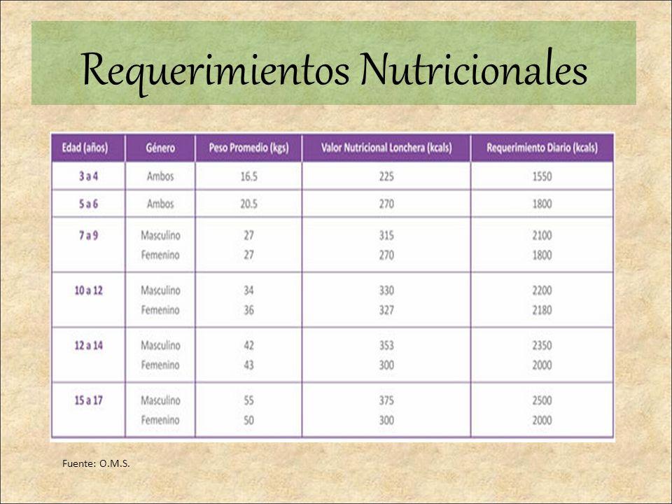 Fuente: O.M.S. Requerimientos Nutricionales