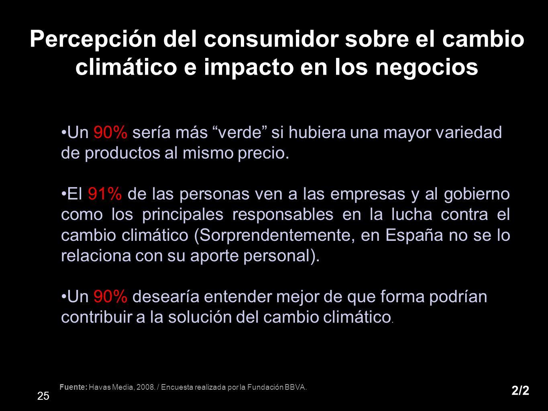 Un 90% sería más verde si hubiera una mayor variedad de productos al mismo precio. El 91% de las personas ven a las empresas y al gobierno como los pr