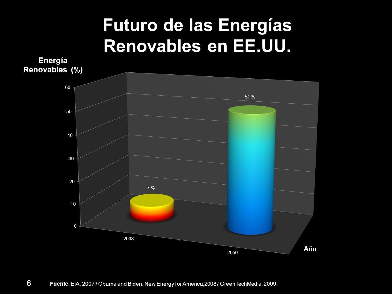Futuro de las Energías Renovables en EE.UU. Energía Renovables (%) Año Fuente: EIA, 2007 / Obama and Biden: New Energy for America,2008 / GreenTechMed