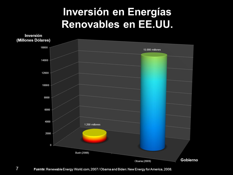 Inversión en Energías Renovables en EE.UU. Inversión (Millones Dólares) Gobierno Fuente: Renewable Energy World.com, 2007 / Obama and Biden: New Energ