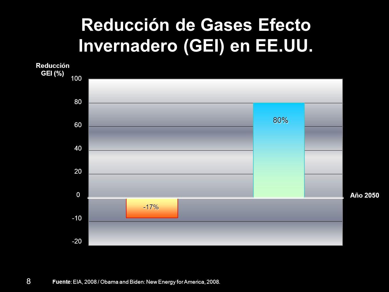 Reducción de Gases Efecto Invernadero (GEI) en EE.UU. Reducción GEI (%) Año 2050 Fuente: EIA, 2008 / Obama and Biden: New Energy for America, 2008. -1