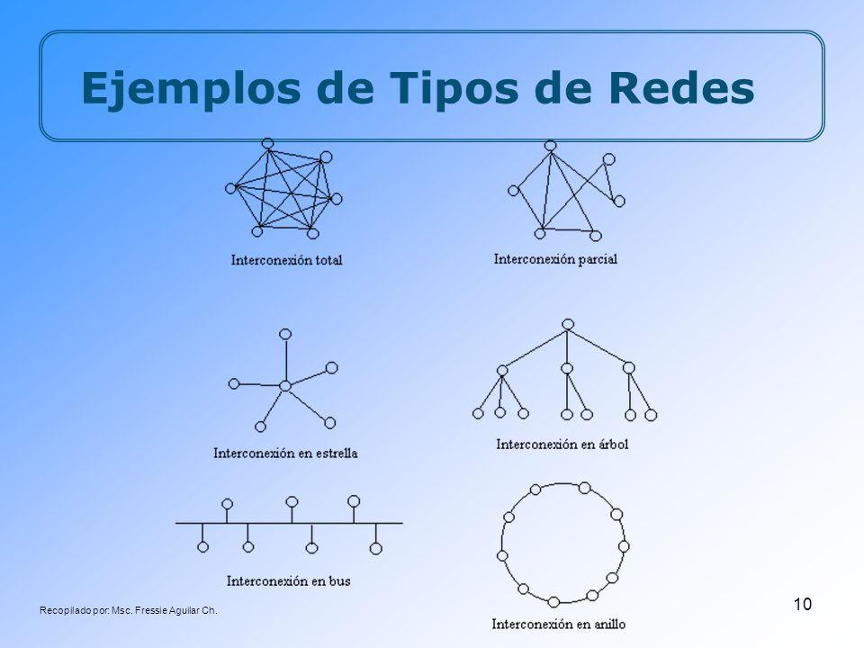 Recopilado por: Msc. Fressie Aguilar Ch. 10 Ejemplos de Tipos de Redes