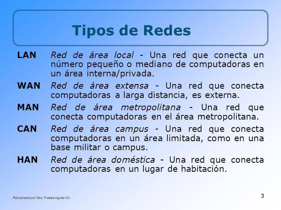 Recopilado por: Msc. Fressie Aguilar Ch. 3 Tipos de Redes LANRed de área local - Una red que conecta un número pequeño o mediano de computadoras en un