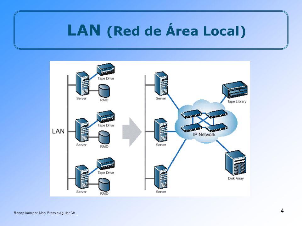 Recopilado por: Msc. Fressie Aguilar Ch. 4 LAN (Red de Área Local)