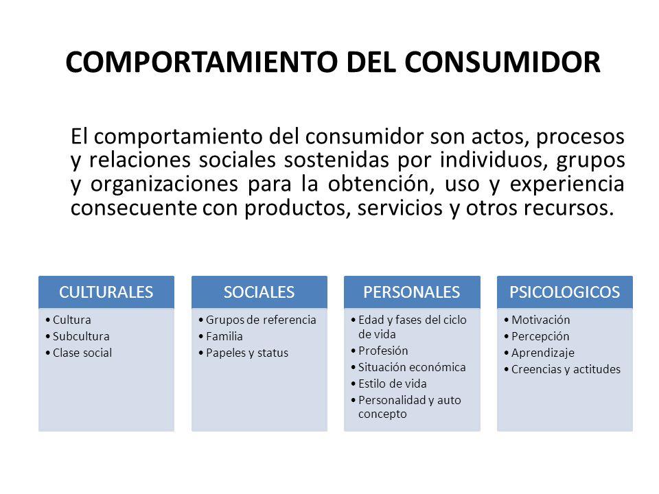 COMPORTAMIENTO DEL CONSUMIDOR El comportamiento del consumidor son actos, procesos y relaciones sociales sostenidas por individuos, grupos y organizac