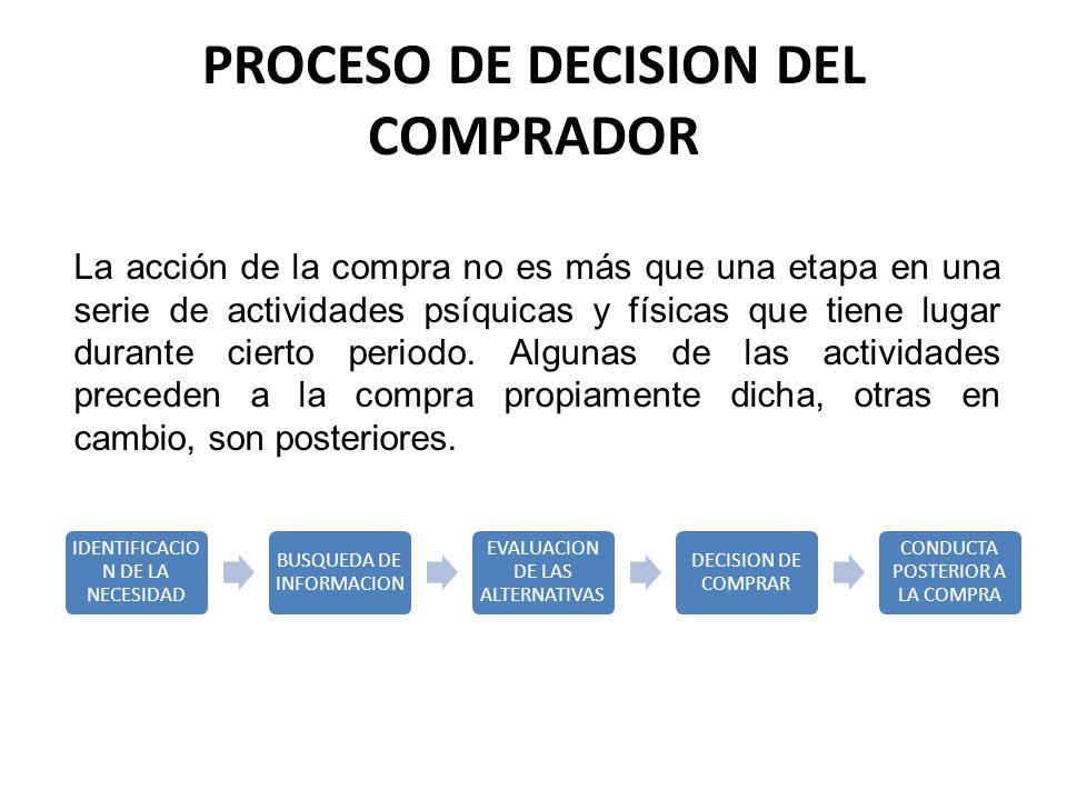 PROCESO DE DECISION DEL COMPRADOR La acción de la compra no es más que una etapa en una serie de actividades psíquicas y físicas que tiene lugar duran