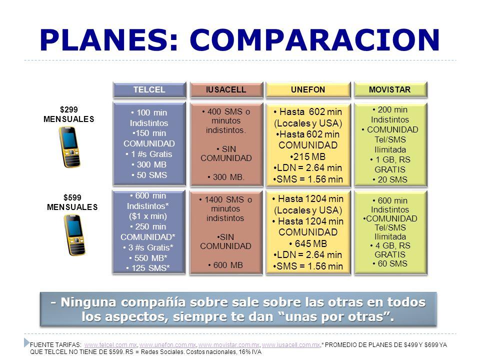 PLANES: COBROS ADICIONALES FUENTE TARIFAS: www.telcel.com.mx, www.unefon.com.mx, www.movistar.com.mx, www.iusacell.com.mx.