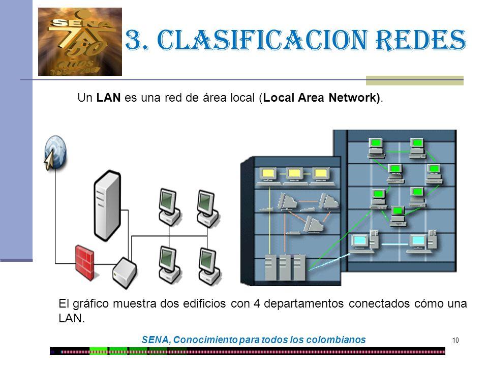 10 SENA, Conocimiento para todos los colombianos 3. Clasificacion redes El gráfico muestra dos edificios con 4 departamentos conectados cómo una LAN.