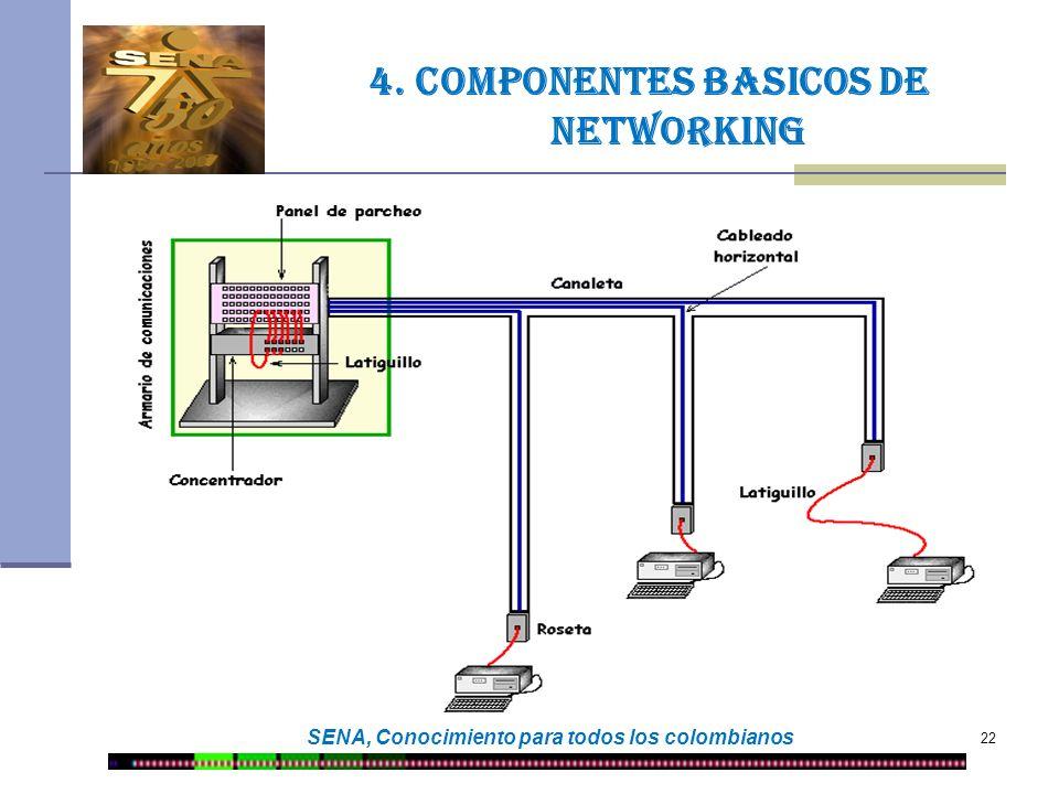 22 SENA, Conocimiento para todos los colombianos 4. Componentes basicos de networking