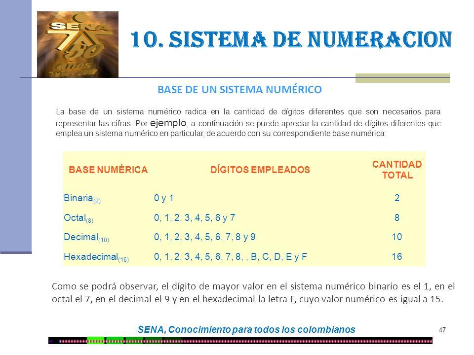 47 SENA, Conocimiento para todos los colombianos 10. Sistema de numeracion BASE DE UN SISTEMA NUMÉRICO La base de un sistema numérico radica en la can