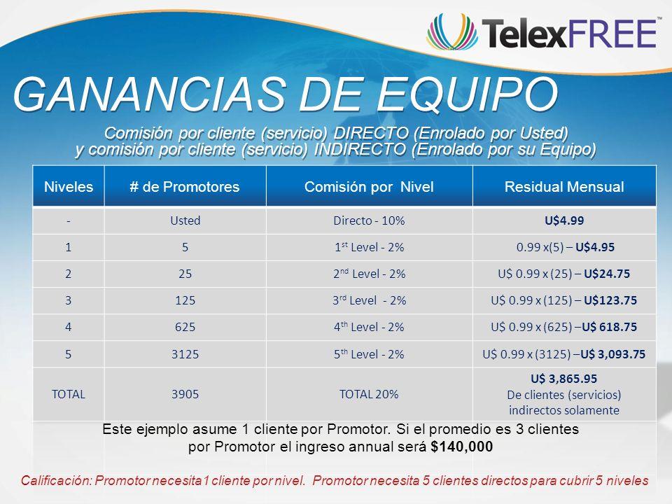 Calificación: Promotor necesita1 cliente por nivel. Promotor necesita 5 clientes directos para cubrir 5 niveles GANANCIAS DE EQUIPO Comisión por clien