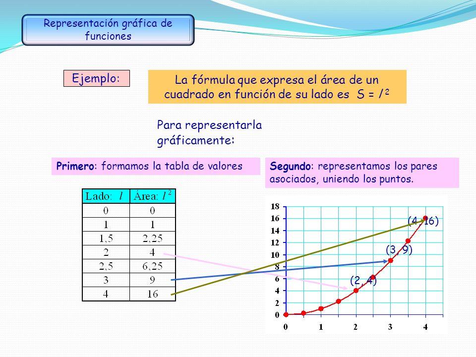 Función: es una relación o correspondencia entre dos magnitudes, de manera que a cada valor de la primera le corresponde un único valor de la segunda,