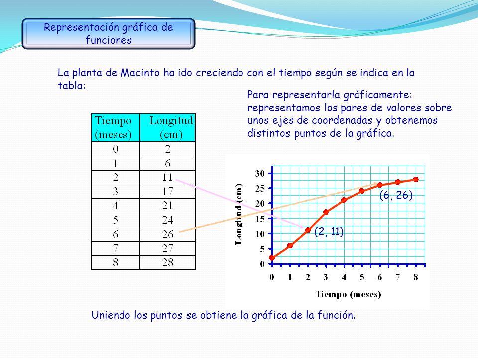 El precio del revelado de un carrete de 36 fotos es de 1,50 bolivianos y por cada foto cobran 0,35 bolivianos. Representa la gráfica de esta función.