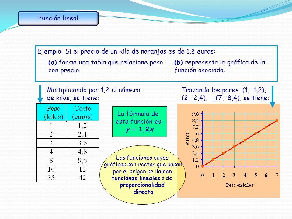 Consideremos la función f que asigna a cada número entero el doble más 1. Para representarla gráficamente: En este caso no se pueden unir los puntos y