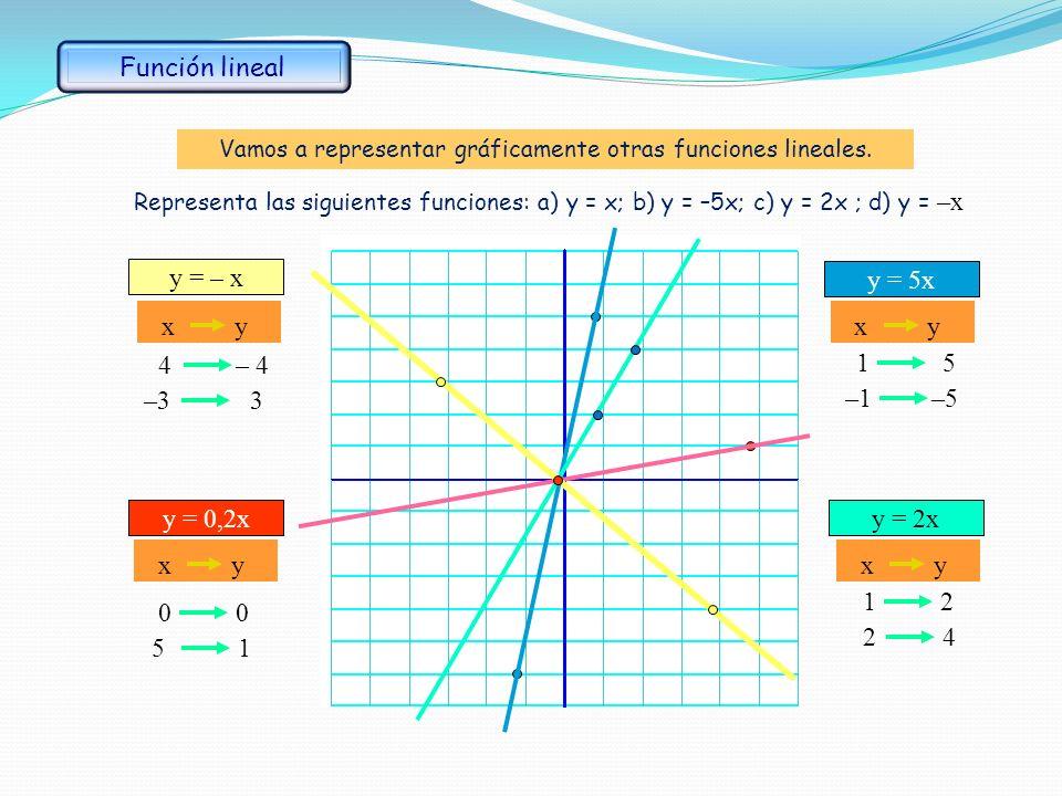 Ejemplo: Si el precio de un kilo de naranjas es de 1,2 euros: (a) forma una tabla que relacione peso con precio. (b) representa la gráfica de la funci