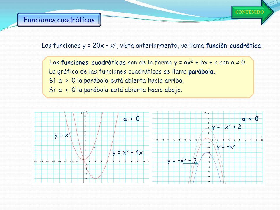 0 5 10 15 20 Con una cuerda de 40 cm se pueden formar distintos rectángulos. ¿Cuánto valdrá su área? Representamos los pares obtenidos: Formamos la ta