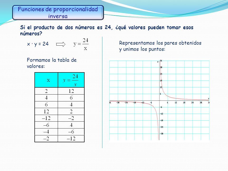 La gráfica de las funciones cuadráticas se llama parábola. Las funciones y = 20x – x 2, vista anteriormente, se llama función cuadrática. Las funcione
