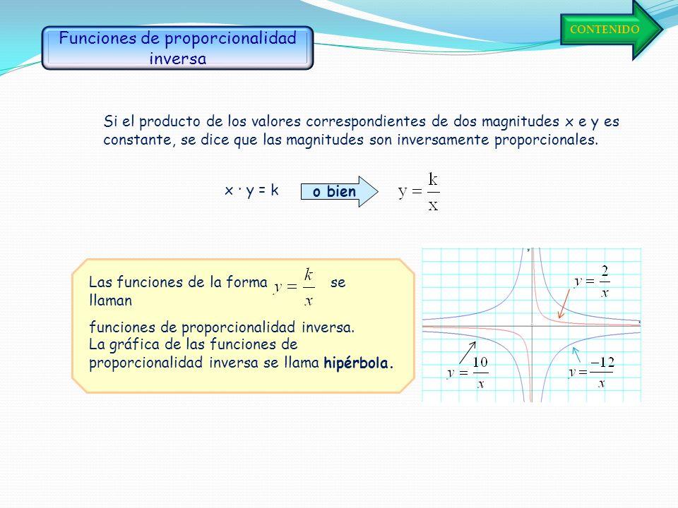 Si el producto de dos números es 24, ¿qué valores pueden tomar esos números? Representamos los pares obtenidos y unimos los puntos: Formamos la tabla