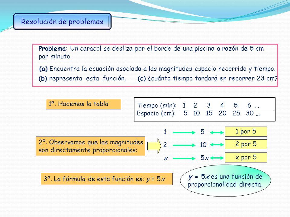 Si el producto de los valores correspondientes de dos magnitudes x e y es constante, se dice que las magnitudes son inversamente proporcionales. La gr