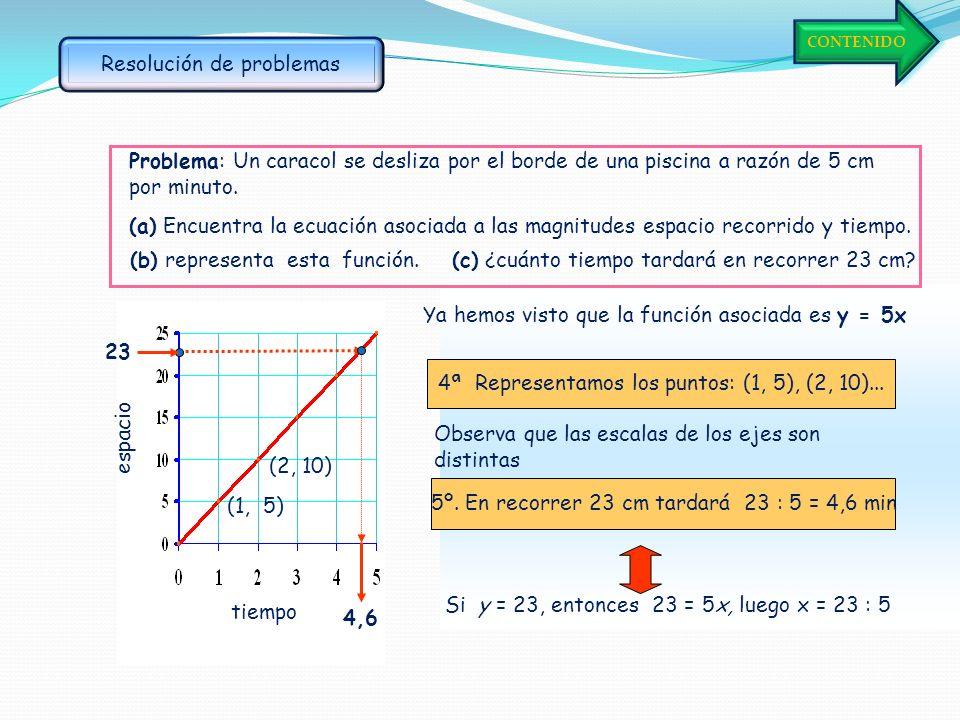 Problema: Un caracol se desliza por el borde de una piscina a razón de 5 cm por minuto. (a) Encuentra la ecuación asociada a las magnitudes espacio re