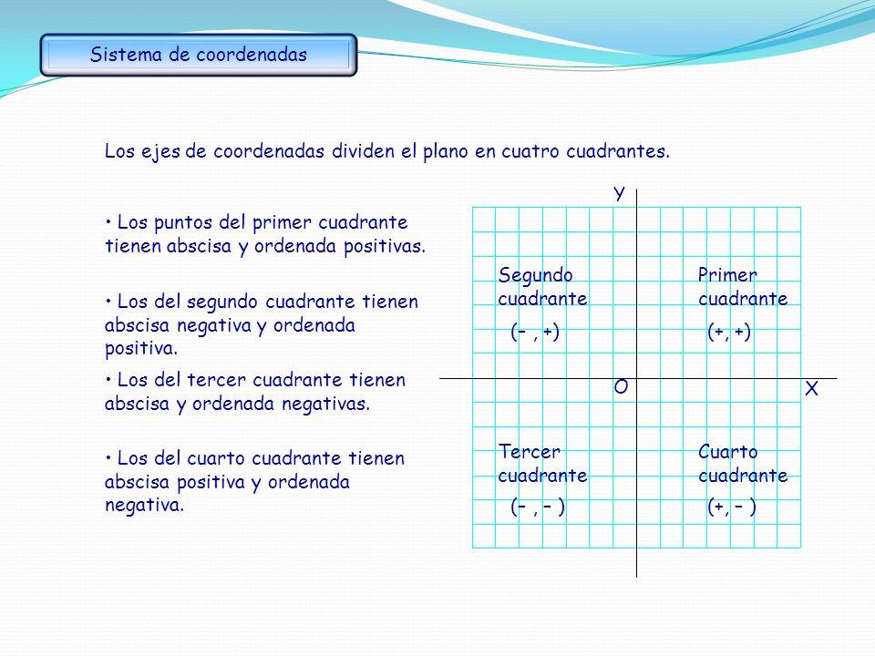 Primer cuadrante Cuarto cuadrante Tercer cuadrante Segundo cuadrante O Los ejes de coordenadas dividen el plano en cuatro cuadrantes.