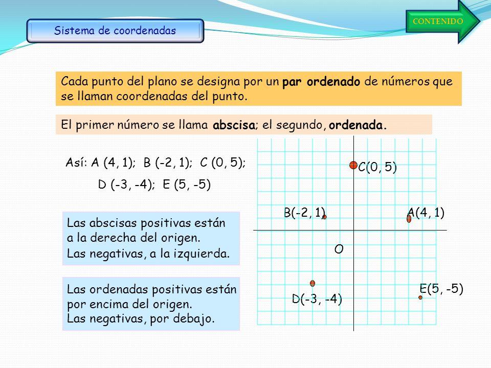 Primer cuadrante Cuarto cuadrante Tercer cuadrante Segundo cuadrante O Los ejes de coordenadas dividen el plano en cuatro cuadrantes. (+, +)(–, +) (–,