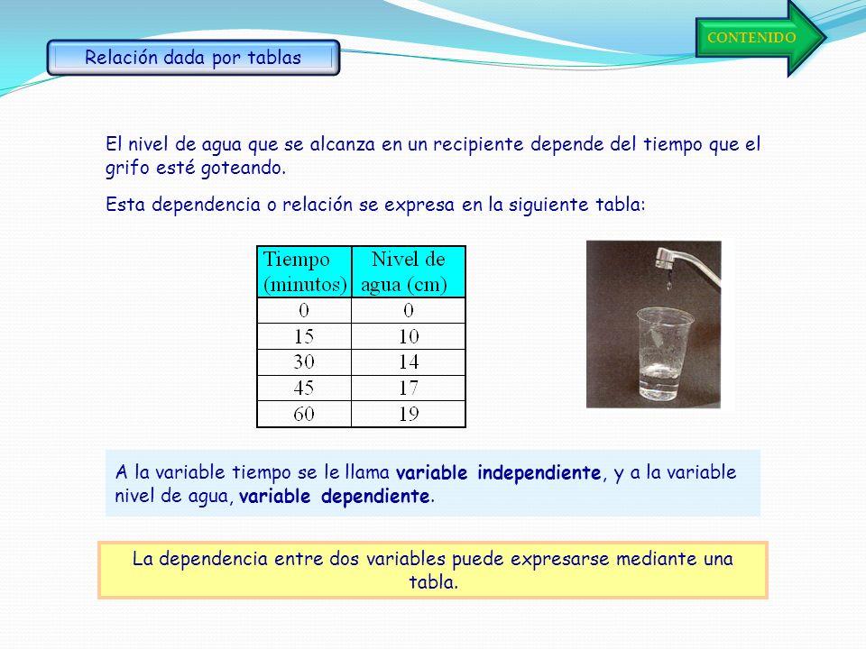 Una función puede darse mediante una tabla. Ejemplo: en la tabla siguiente se da la medida de un feto (en cm) dependiendo del tiempo de gestación (en