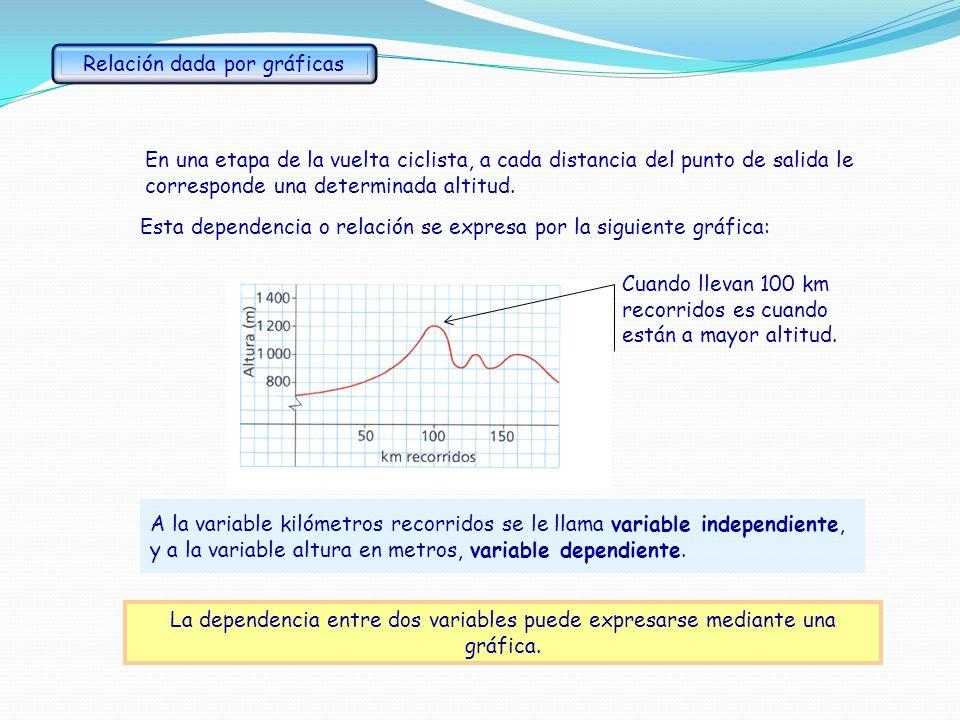 Vamos a representar gráficamente otras funciones lineales.