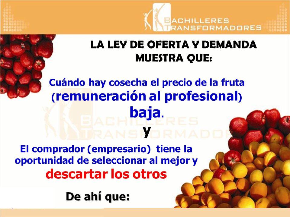 LA LEY DE OFERTA Y DEMANDA MUESTRA QUE: Cuándo hay cosecha el precio de la fruta ( remuneración al profesional ) baja. y El comprador (empresario) tie