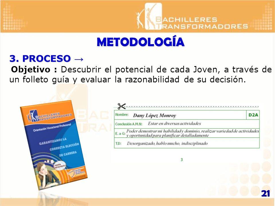 3. PROCESO 3. PROCESO Objetivo : Descubrir el potencial de cada Joven, a través de un folleto guía y evaluar la razonabilidad de su decisión. METODOLO
