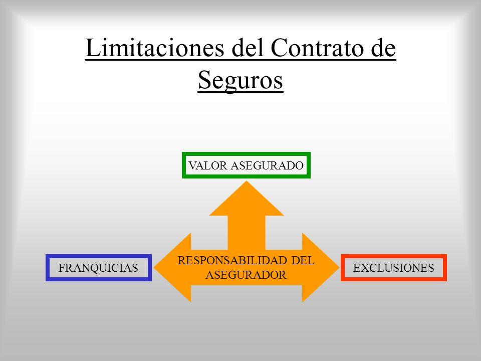Limitaciones del Contrato de Seguros RESPONSABILIDAD DEL ASEGURADOR FRANQUICIASEXCLUSIONES VALOR ASEGURADO