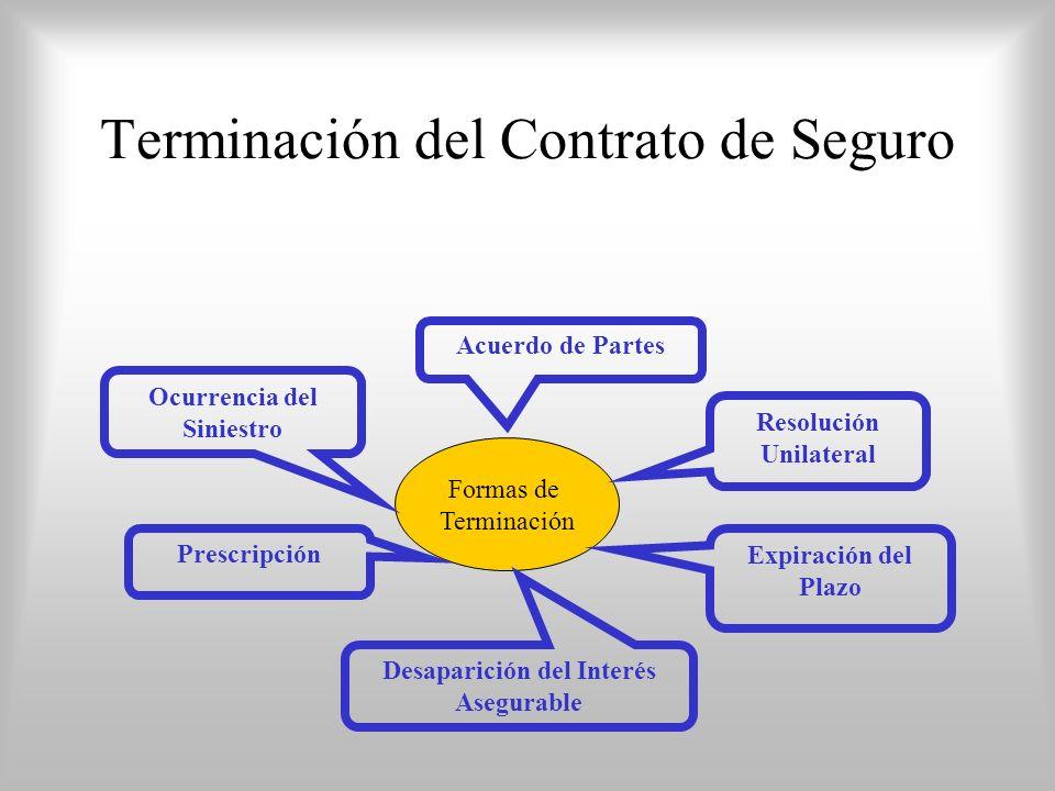 Terminación del Contrato de Seguro Formas de Terminación Expiración del Plazo Desaparición del Interés Asegurable Resolución Unilateral Acuerdo de Partes Prescripción Ocurrencia del Siniestro