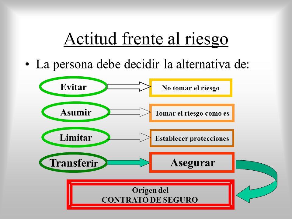 Actitud frente al riesgo La persona debe decidir la alternativa de: Establecer protecciones Tomar el riesgo como es No tomar el riesgo Asumir Limitar